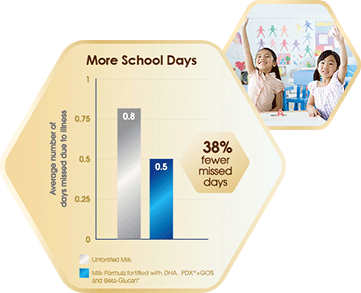 Children consuming milk fortified with DHA, PDX^ + GOS and Beta-Glucan▲ have been shown to have more school days, giving them more opportunities for learning.